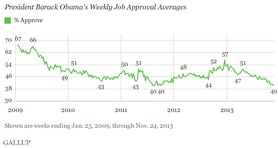 President Barack Obama's Weekly Job Approval Averages, 2009-2013