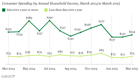 Consumer Spending by Annual Household Income, March 2014 to March 2015