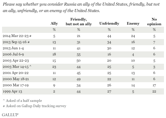 Trend: Please say whether you consider Russia an ally of the United States, friendly, but not an ally, unfriendly, or an enemy of the United States