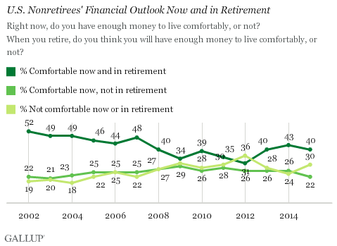 U.S. Nonretirees' Financial Outlook Now and in Retirement