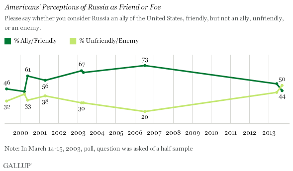 Trend: Americans' Perceptions of Russia as Friend or Foe
