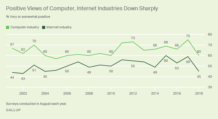 Line graph. Americans' positive views of the computer and internet industries fell sharply in 2018.