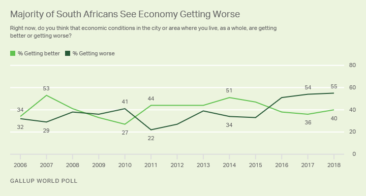 Line graph. The majority of South Africans saw their local economic conditions getting worse in 2018.