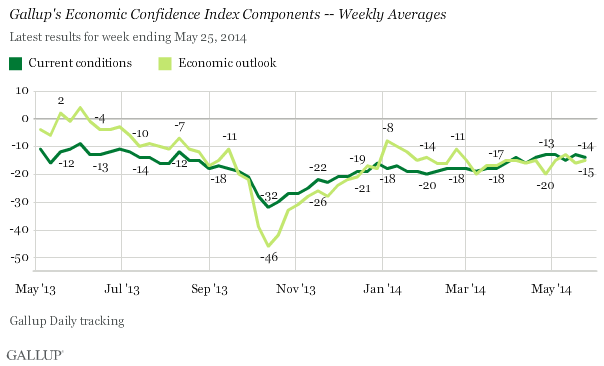 Gallup's Economic Confidence Index Components -- Weekly Averages