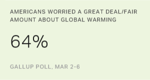U.S. Concern About Global Warming at Eight-Year High