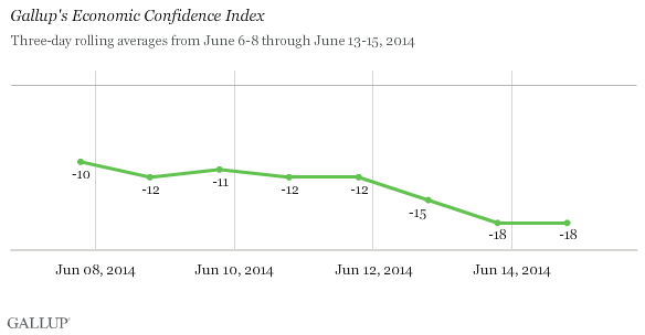 Economic Confidence Index
