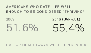 Americans' Life Evaluations Improve During Obama Era