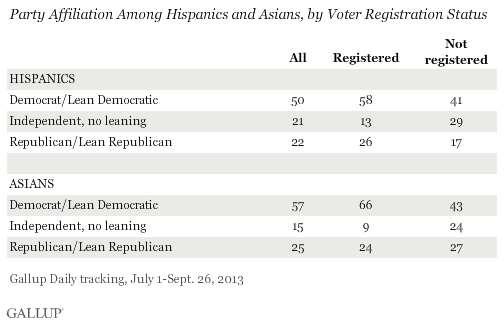 Party Affiliation Among Hispanics and Asians, by Voter Registration Status, July-September 2013
