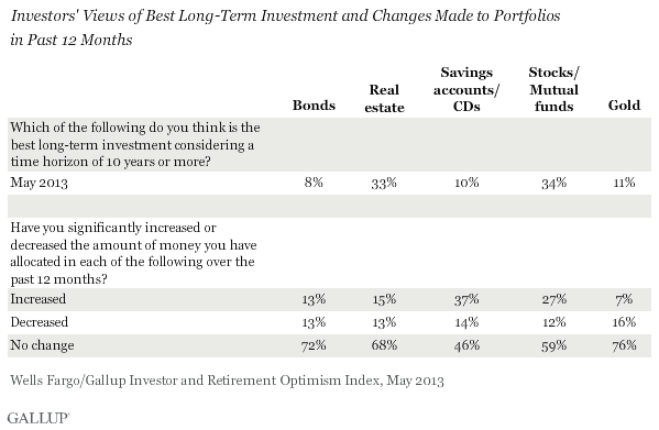 Investors' Views of Best Long-Term Investment and Changes Made to Portfolios\nin Past 12 Months, May 2013
