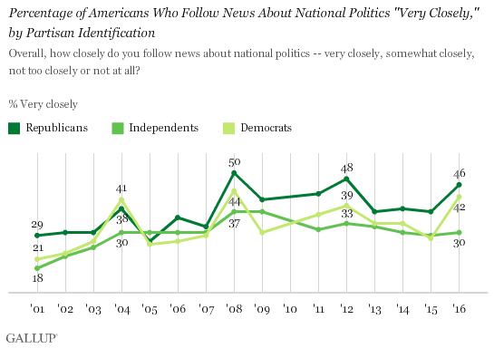 "Trend: Percentage of Americans Who Follow News About National Politics ""Very Closely,"" by Partisan Identification"
