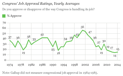 2014 U.S. Approval of Congress Remains Near All-Time Low