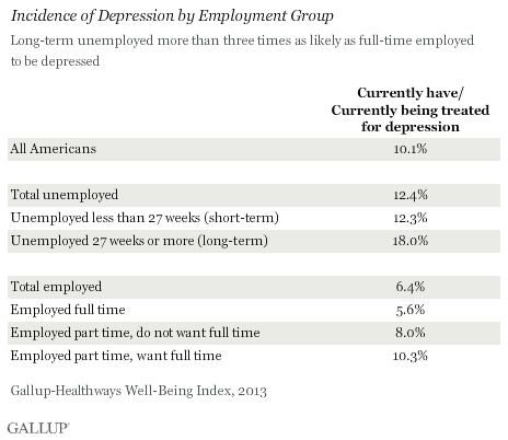 Incidence of Depression by Employment Group