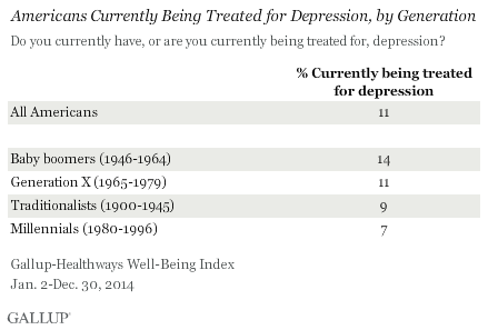 Americans Currently Being Treated for Depression, by Generation