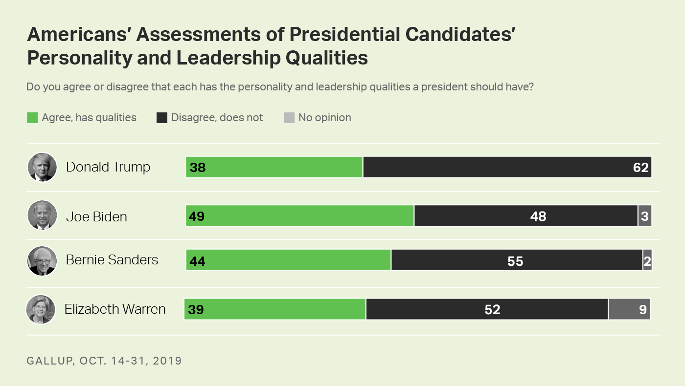 Bar chart. Americans' views that Trump, Biden, Sanders and Warren have personality and leadership traits to be president.