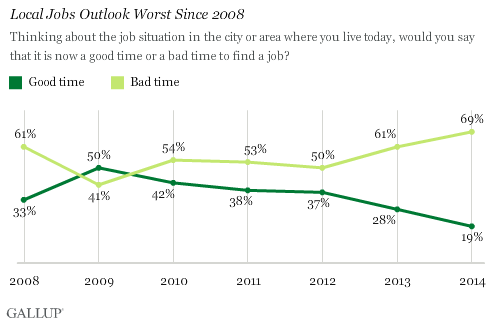 Trend: Local Jobs Outlook Worst Since 2008
