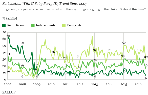 Satisfaction With U.S. by Party ID, Trend Since 2007
