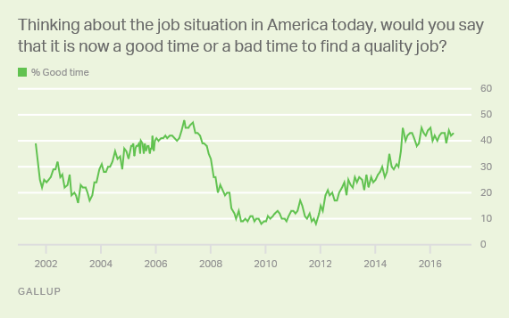 Trend: Good time or bad time to find a quality job in America today?