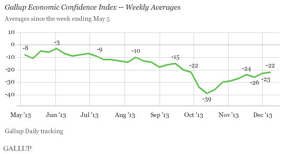 Trend: Gallup Economic Confidence Index -- Weekly Averages