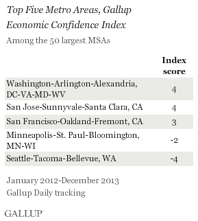 Top Five Metro Areas, Gallup Economic Confidence Index, 2012-2013