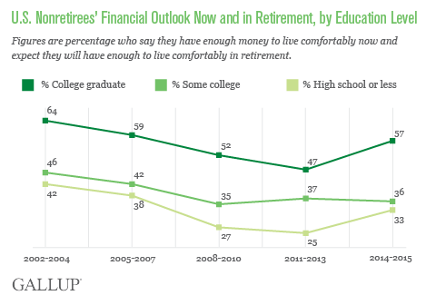 U.S. Nonretirees' Financial Outlook Now and in Retirement, by Education Level