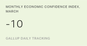 U.S. Economic Confidence Index Edges Up to -10 in March