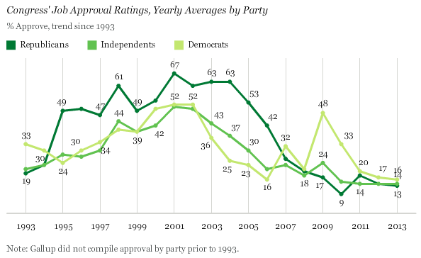 Congress' Job Approval Ratings, Yearly Averages by Party