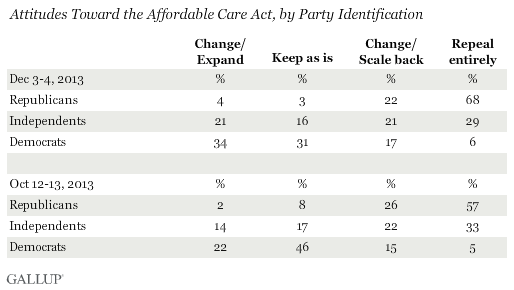 Trend: Attitudes Toward the Affordable Care Act, by Party Identification