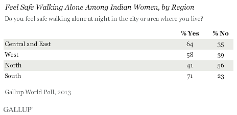 Feel Safe Walking Alone Among Indian Women, by Region, 2013 results