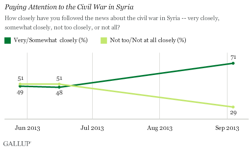 Trend: Paying Attention to the Civil War in Syria