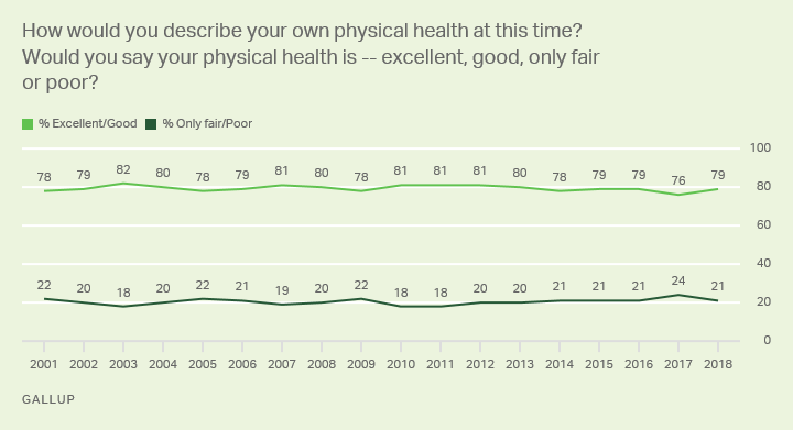 Line graph: Americans' description of their own physical health. 2001-2018 trend.
