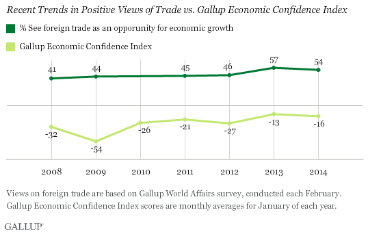 Recent Trends in Positive Views of Trade vs. Gallup Economic Confidence Index