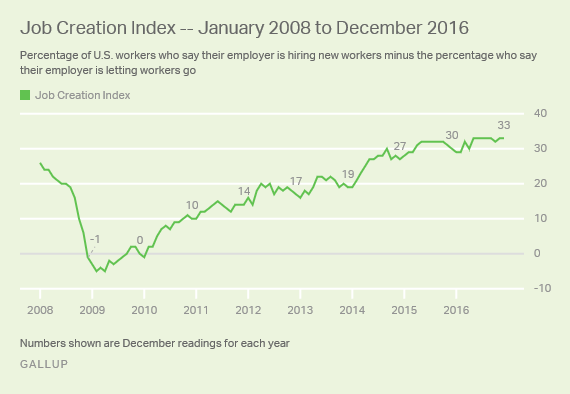 Job Creation Index -- January 2008 to December 2016