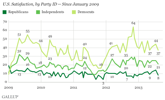 Trend: U.S. Satisfaction, by Party ID -- Since January 2009
