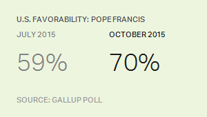 U.S. Favorability: Pope Francis, 2015