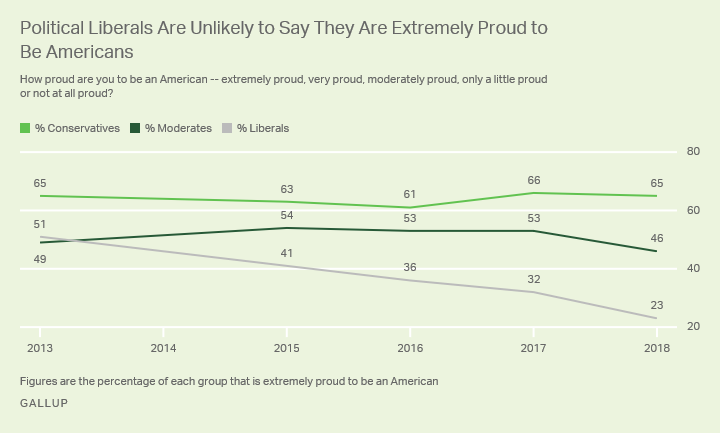 Political Liberals Are Unlikely to Say They Are Extremely Proud to Be Americans