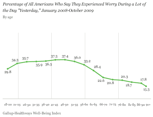 Percentage of All Americans Who Say They Experienced Worry During a Lot of the Day Yesterday, by Age, January 2008-October 2009