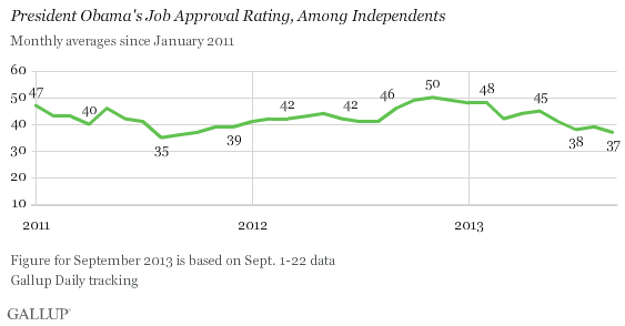 Trend: President Obama's Job Approval Rating, Among Independents
