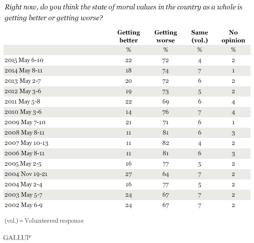 Trend: Right now, do you think the state of moral values in the country as a whole is getting better or getting worse?