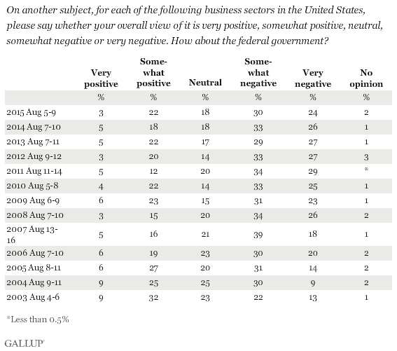 Americans' Views of the Federal Government -- Positive or Negative?