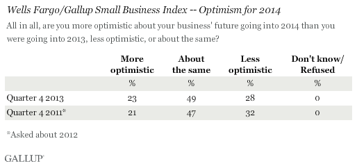 U S  Small-Business Owners: Mixed Expectations for 2014