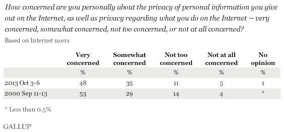 Trend: How concerned are you personally about the privacy of personal information you give out on the Internet, as well as privacy regarding what you do on the Internet -- very concerned, somewhat concerned, not too concerned, or not at all concerned?