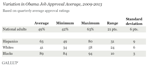 Variation in Obama Job Approval Average, 2009-2013