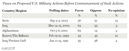 Views on Proposed U.S. Military Actions Before Commencement of Such Actions
