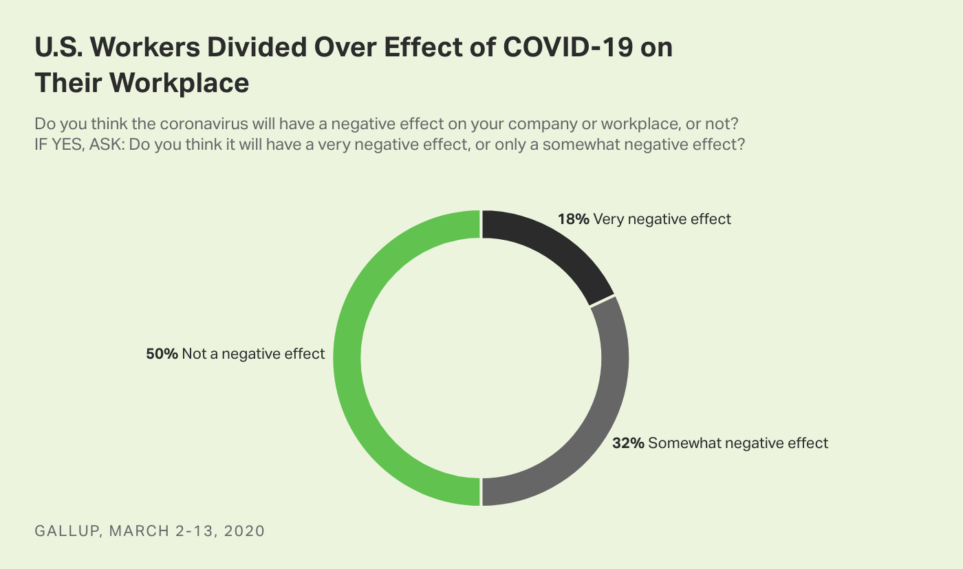 Pie chart. Half of U.S. workers think coronavirus will have a very or somewhat negative workplace effect, 50% do not.