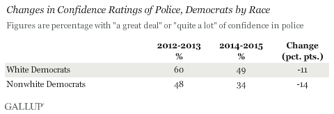 Changes in Confidence Ratings of Police, Democrats by Race