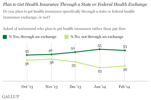 Trend: Plan to Get Health Insurance Through a State or Federal Health Exchange