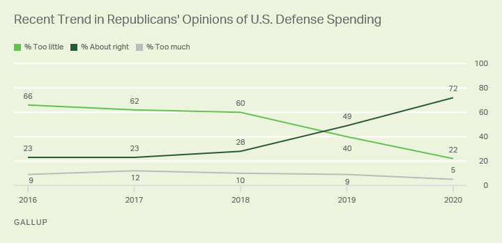 Line graph. 72% of Republicans in 2020, up from 23% in 2016, say U.S. defense spending is about right.