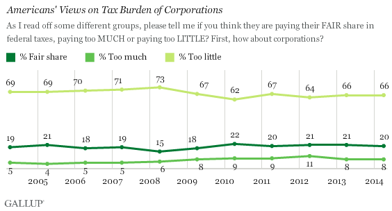Trend: Americans' Views on Tax Burden of Corporations