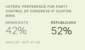 U.S. Voters Prefer GOP Congress if Clinton Is Elected