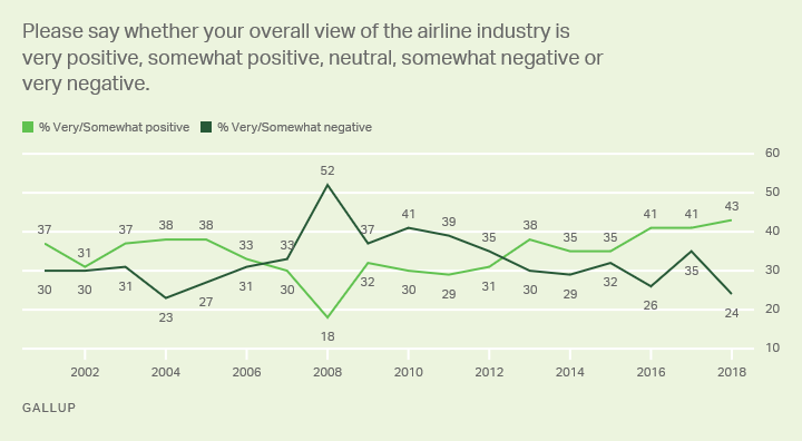 Line graph: Americans' views of the airline industry, 2001-2018 trend. 2018: 43% very/somewhat positive, 24% very/somewhat negative.